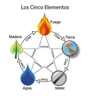 Los cinco elementos reiki a domicilio for Elementos del feng shui y su significado